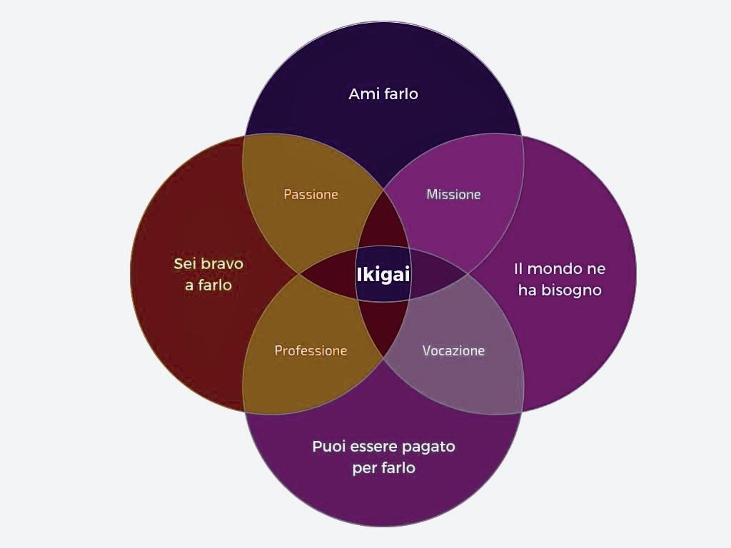 Corso online di Ikigai avanzato